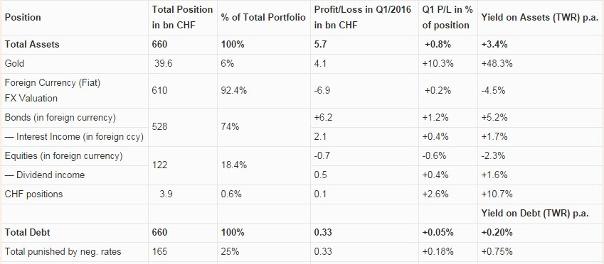 2016 Q1 Results Swiss National Bank