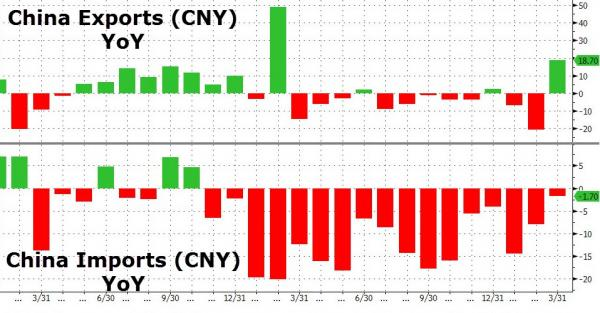Futures Jump On Chinese Trade Data; Oil Declines; Global Stocks Turn Green For 2016