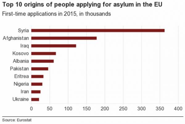 Top 10 origins of people applyinf for asylum in the EU