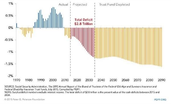 Trust Fund Depleted