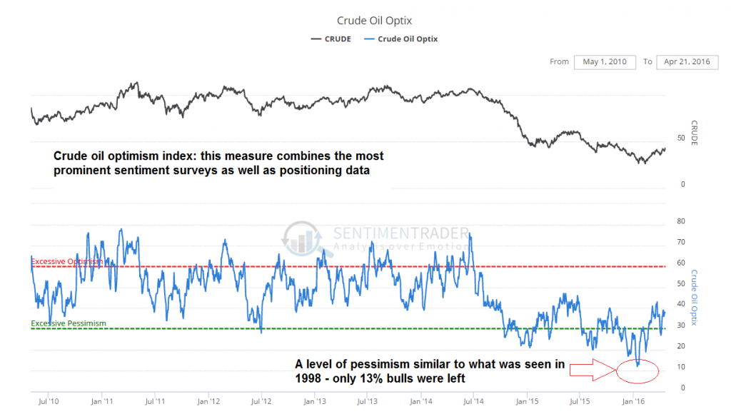 Crude oil bullish consensus: at the low it reached a level comparable to 1998 (there was a brief spike to a similar level in 2002 as well, but in terms of pervasiveness and duration only 1998-1999 sentiment comes close)