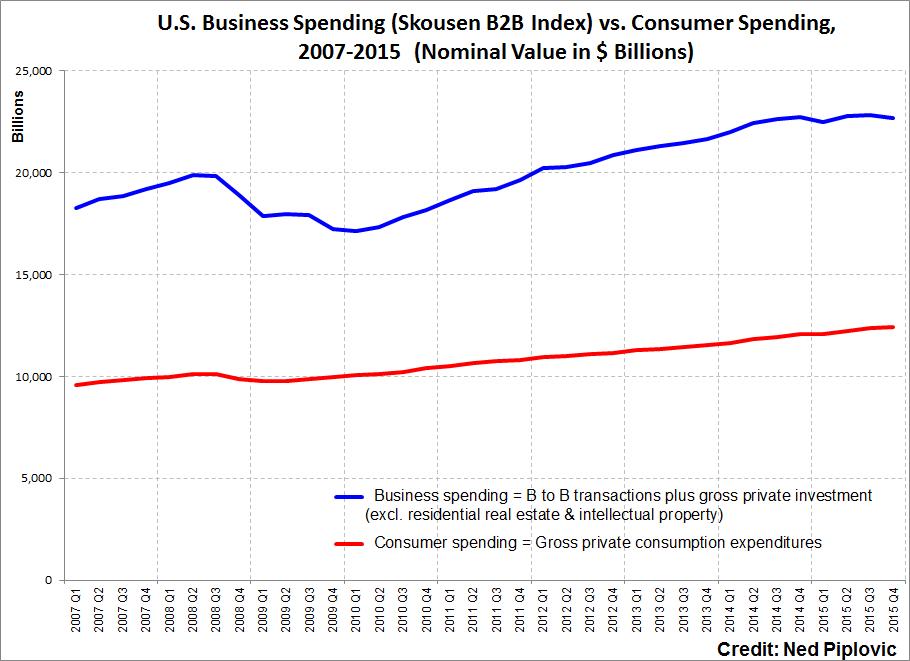 U.S Business Spending (Skousen B2B Index) vs. Consumer Spending, 2007-2015 (Nominal Value in $ Billions)