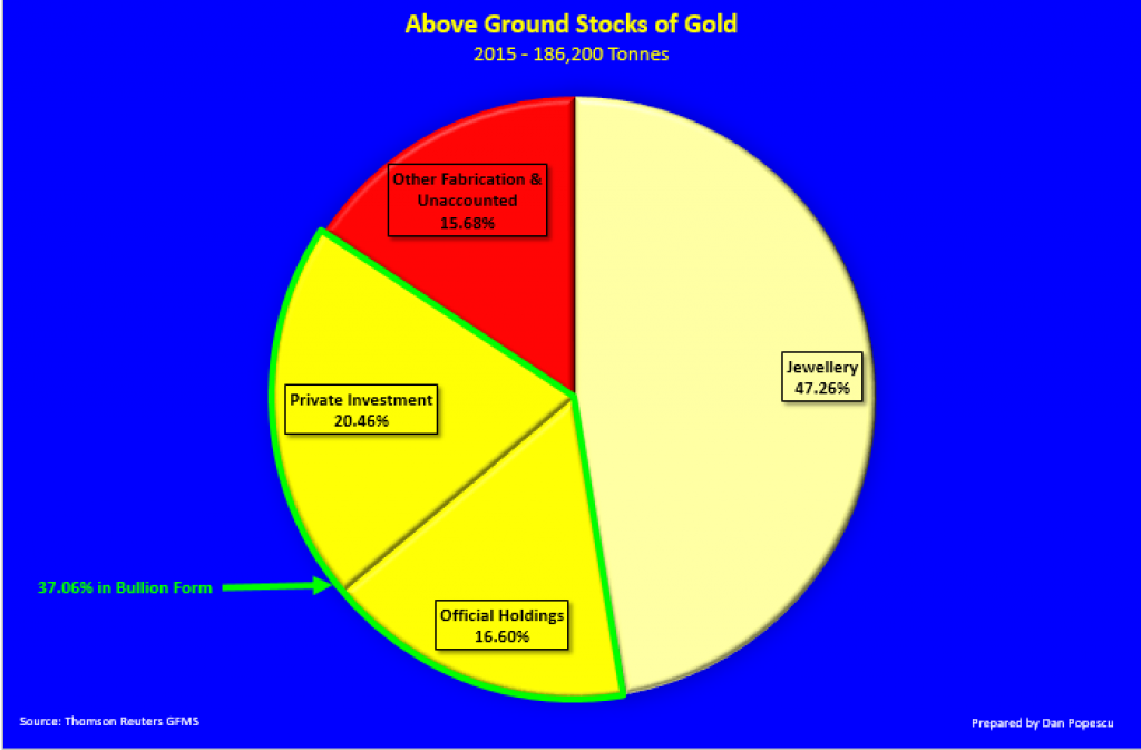 Estimates of who holds gold and in what form