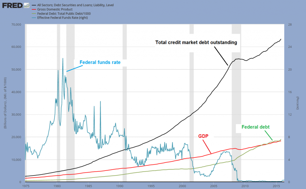 Total credit market debt outstanding