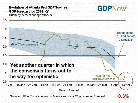 Evolution of Atlanta Fed GDPNow real GDP forecast for 2016: Q1