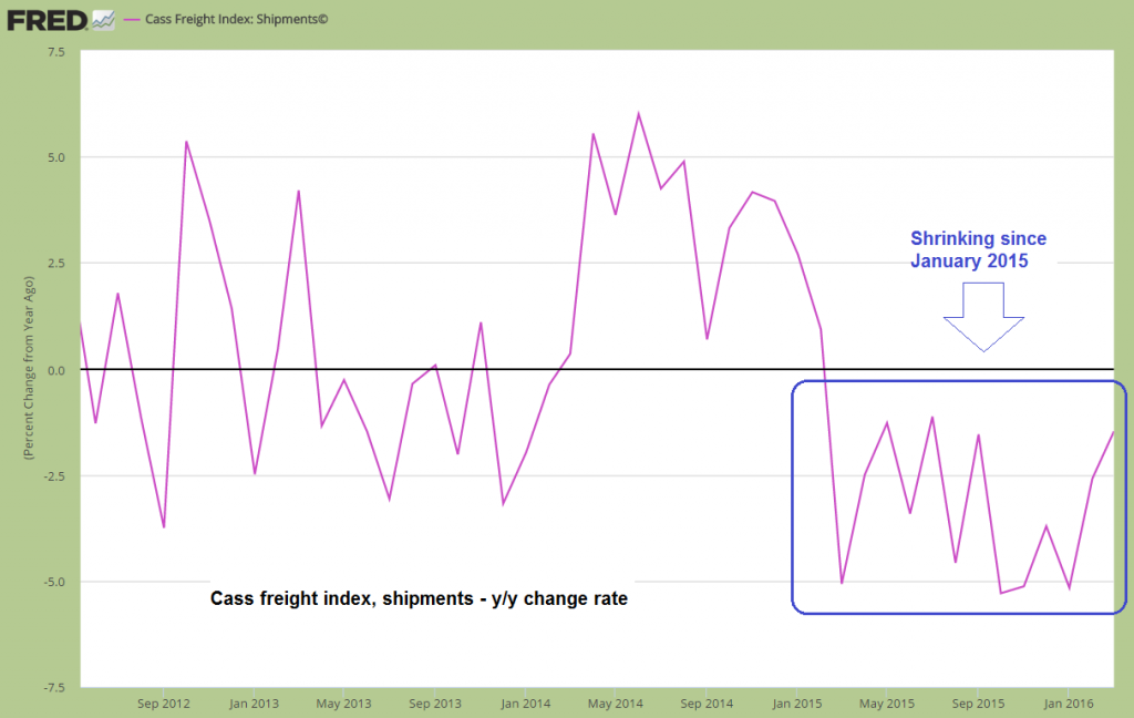Cass freight index, shipments, y/y growth rate