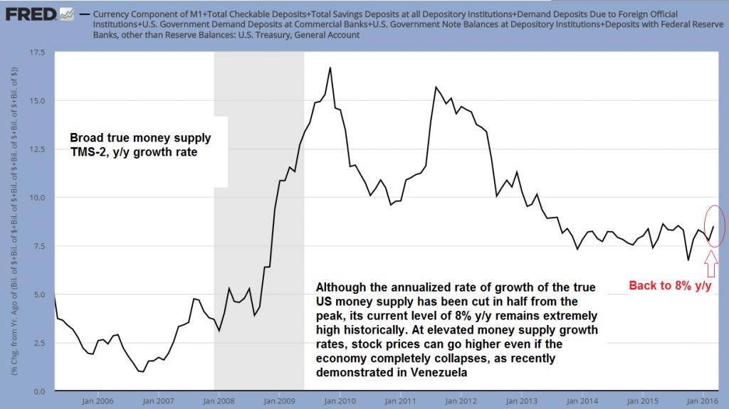 Broad true money supply TMS-s, y/y growth rate