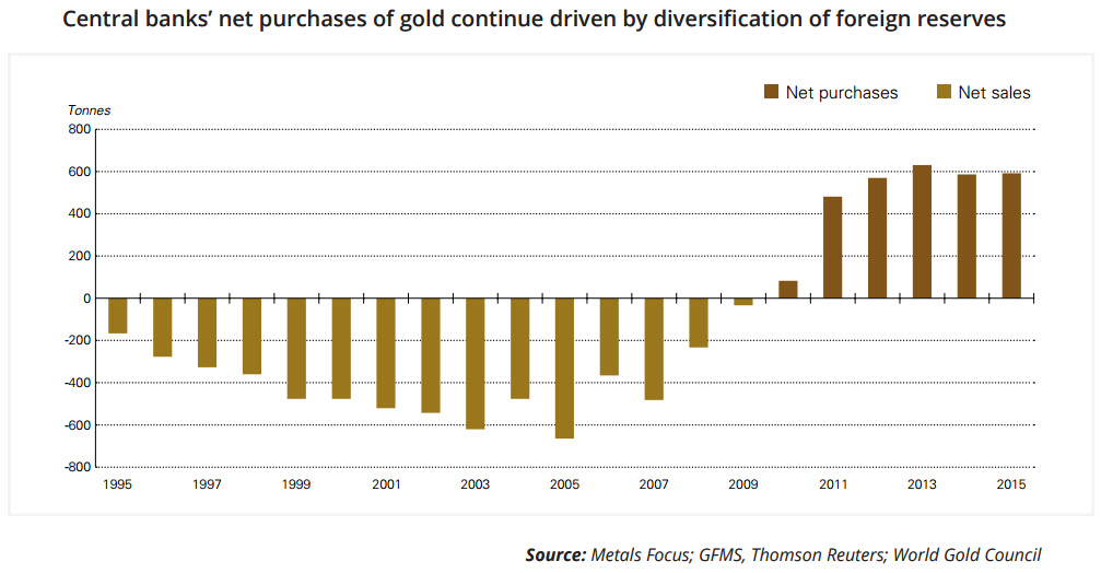 Central bank's net purchases of gold continue driven by deversification of foreign reserver