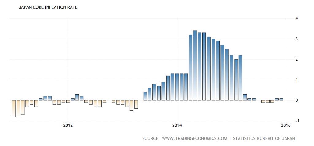 Frisky Yen Upsets Japan's GOSPLAN