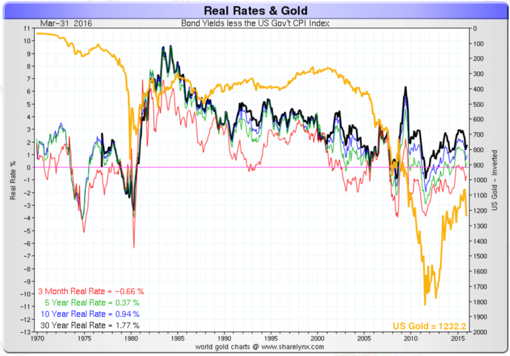 Real rates and gold: US treasury bond yields less CPI vs. the gold price (inverted)