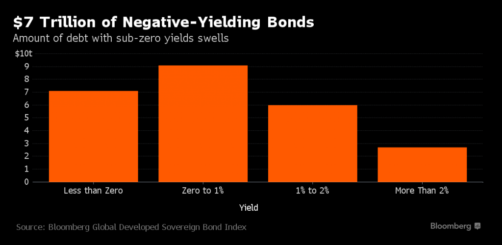 $7 Trillion of Negative-Yielding Bonds