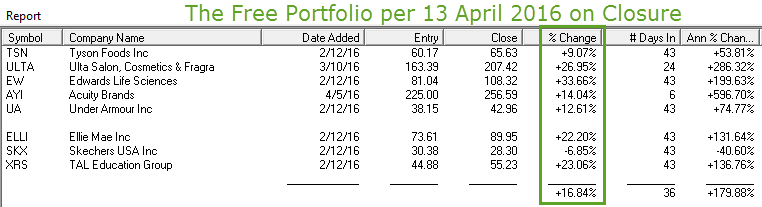 The Free Portfolio per 13 April 2016 on Closure