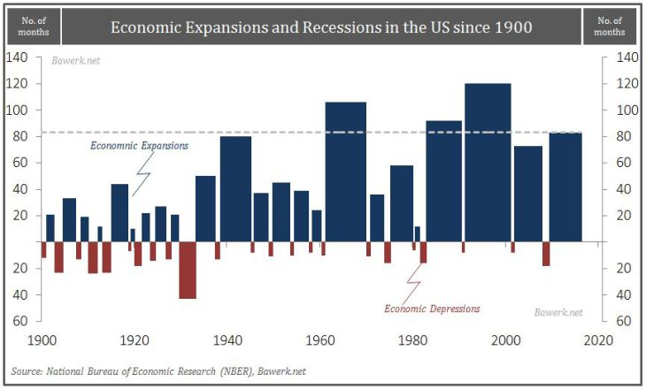 Economic Expansions and Recessions in the US since 1900