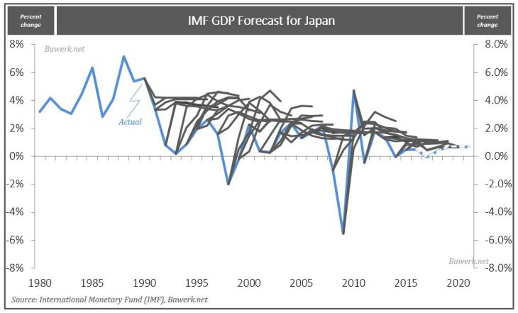 IMF GDP Forecast for Japan