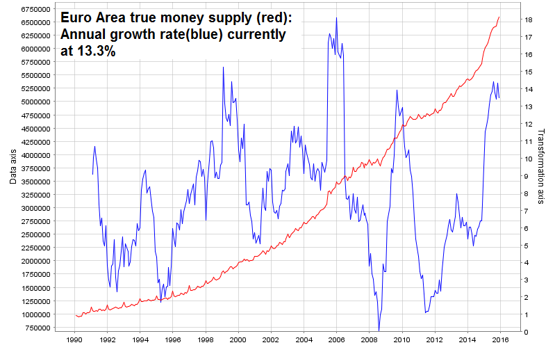 Euro Area true money supply: Annual growth rate currently at 13.3%