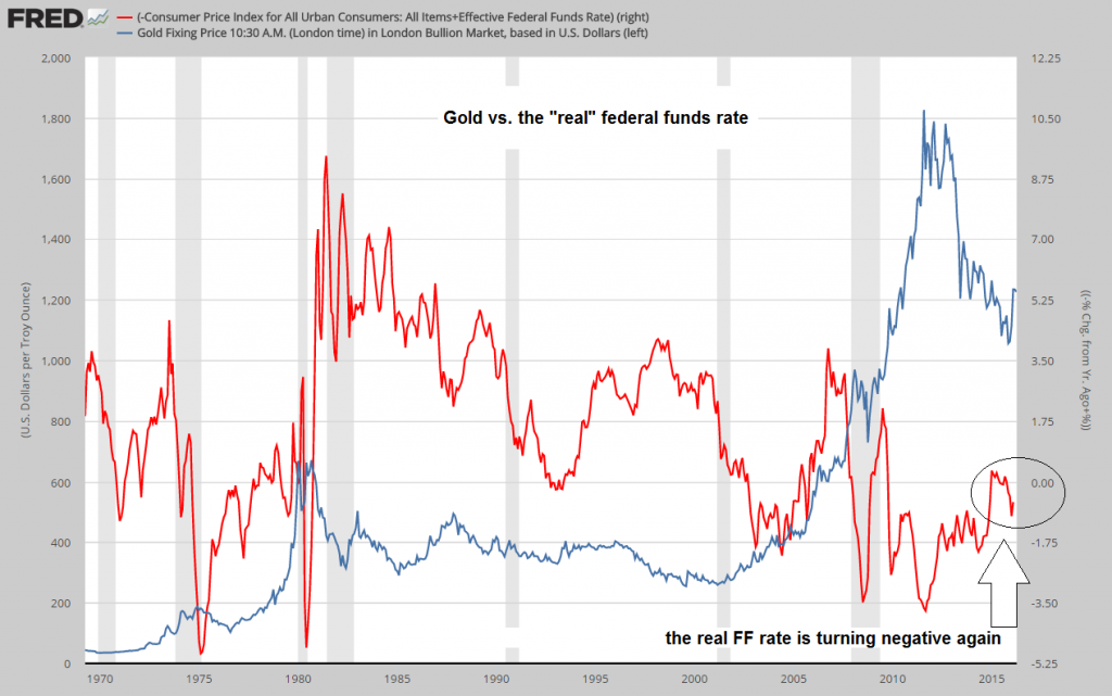 "Gold vs. the ""real"" federal funds rate"