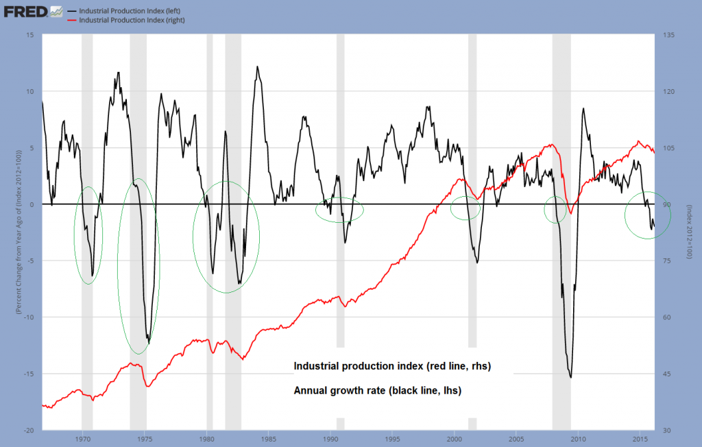 Industrial Production Index, Annual growth rate