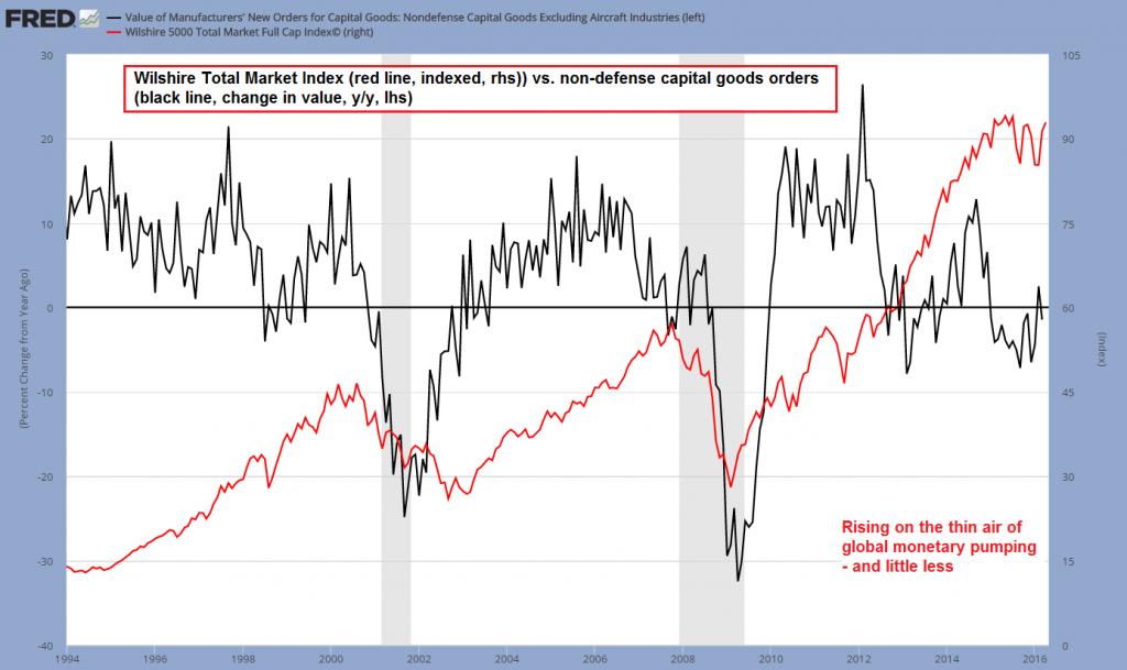 Wishhire Total Market Index vs. non-defense capital goods orders