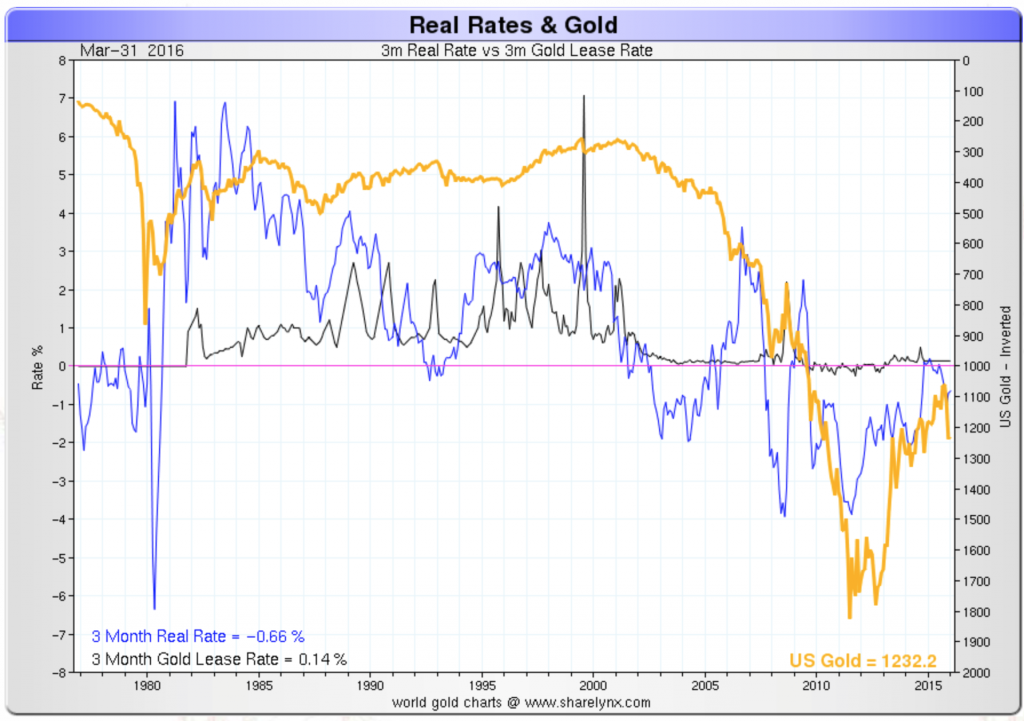Real rates and gold: 3 month real interest rate, 3 months gold lease rate and the gold price (inverted), 1975 – 2016