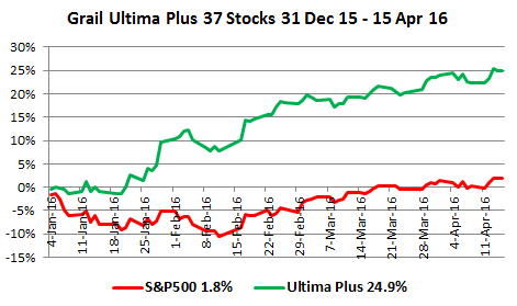 Grail Ultima Plus 37 Stocks 31 Dec 15 - 15 Apr 16