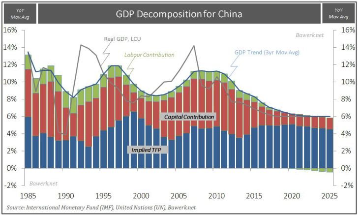 GDP Decomposition for China
