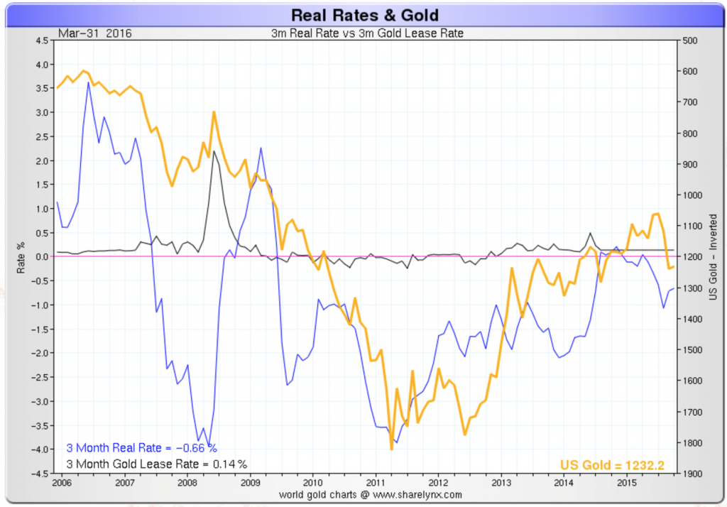 Real rates and gold: 3 month real interest rate, 3 months gold lease rate and the gold price (inverted), 2006 – 2016