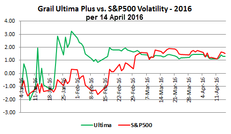 Grail Uptima Plus vs. S&P500 Volatility - 2016 per 14 April 2016