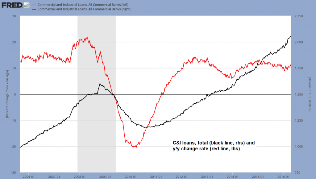 C&I loans, total and the y/y change rate