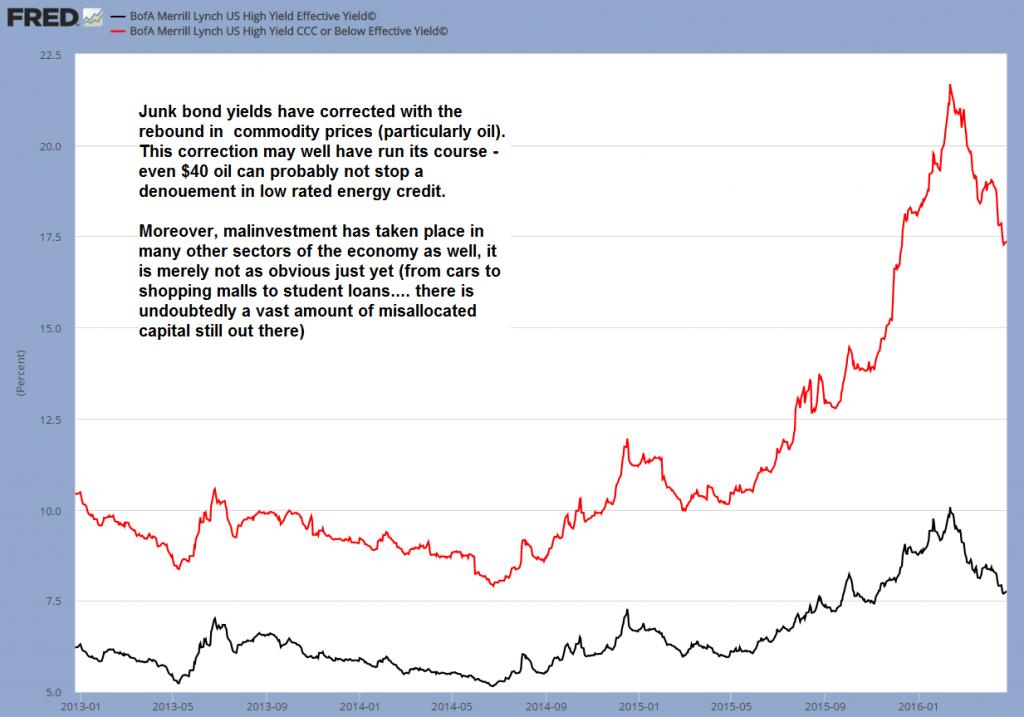 Junk bond yields
