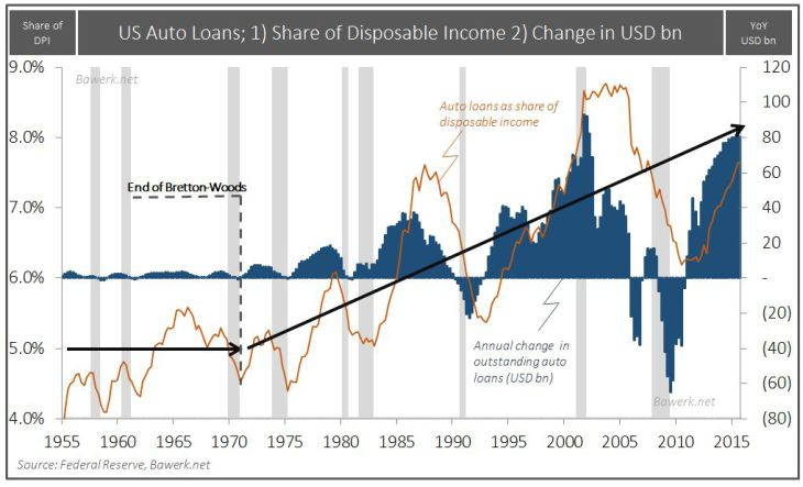 US Auto Loans; 1) Share of Disposable Income 2) Change in USD bn
