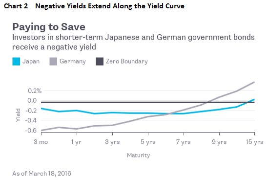 Chart2 Negative Yields Extend Along the Yield Curve