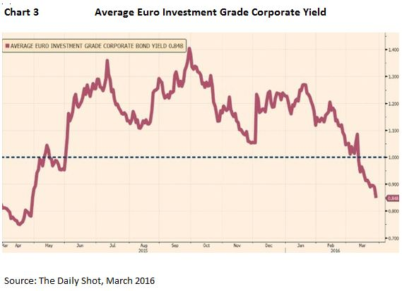 Chart3 Average Euro Investment Grade Corporate Yield