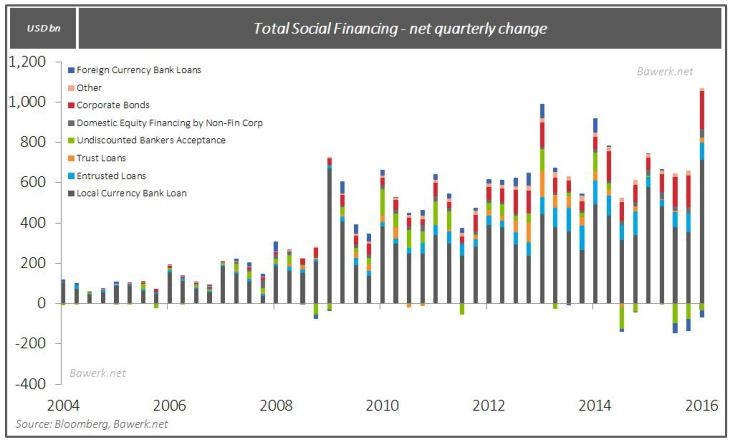 Total Social Financing - net quarterly change