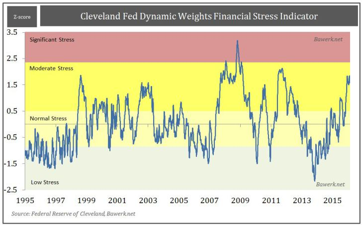 Cleveland Fed Dynamic Weights Financial Stress Indicator