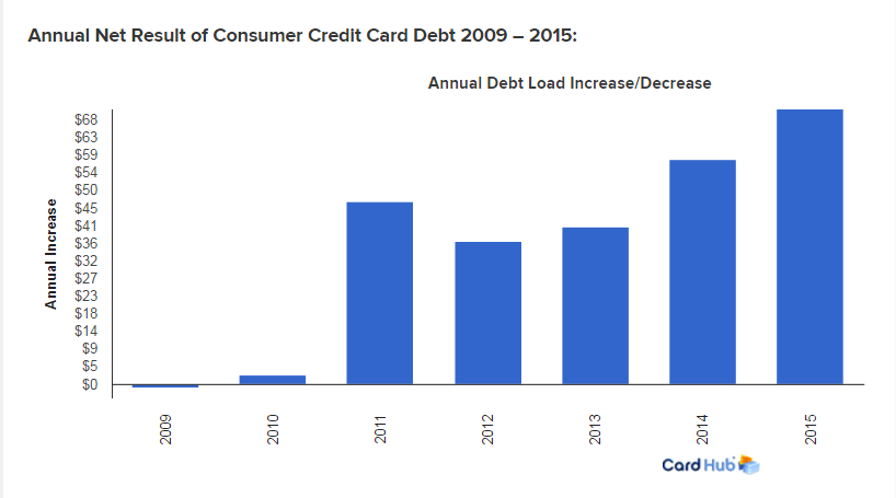 The Other Problem with Debt No One is Talking About