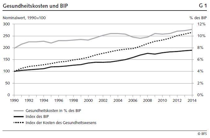 Gesundheitskosten und BIP