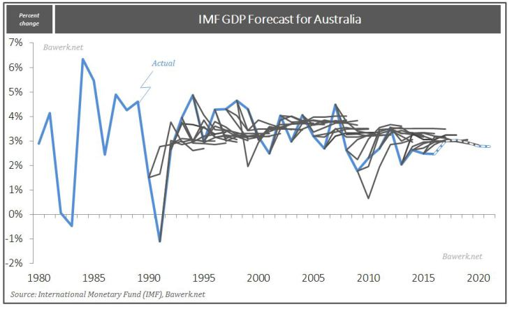IMF GDP Forecast for Australia