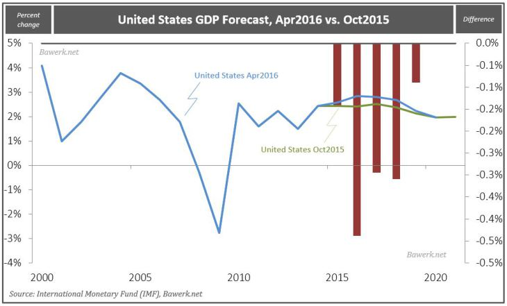 United States GDP Forecast, Apr2016 vs. Oct2015