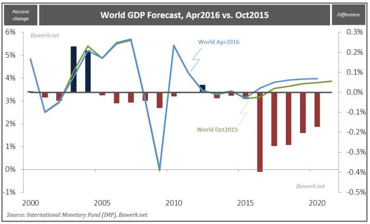 World GDP Forecast, Apr2016 vs. Oct2015