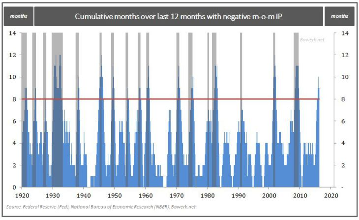 Cumulative months over last 12 months with negative m-o-m IP