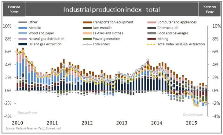 Industrial production index - total