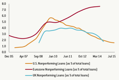 Great Graphic: Nonperforming Loans, Another Divergence