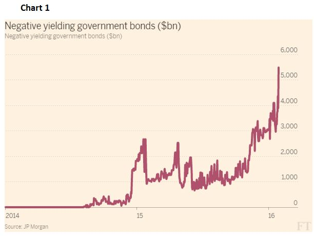 Negative Yelding government bonds