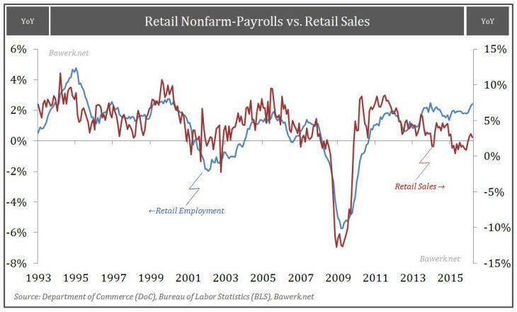 Retail Nonfarm-Payrolls vs. Retail Sales