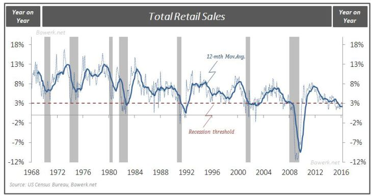 Total Retail Sales
