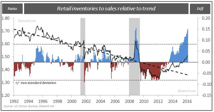 Retail inventories to sales relative to trend