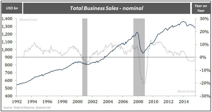 Total business sales - nominal