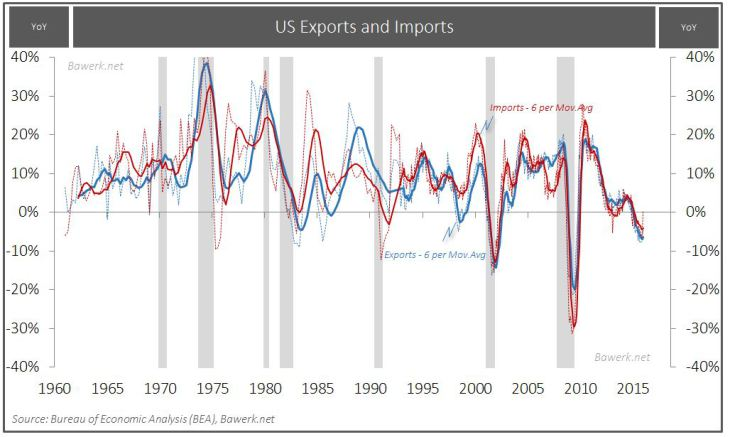 US Exports and Imports