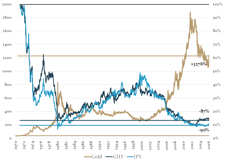 How the Economist(s) manipulate gold's value in one chart