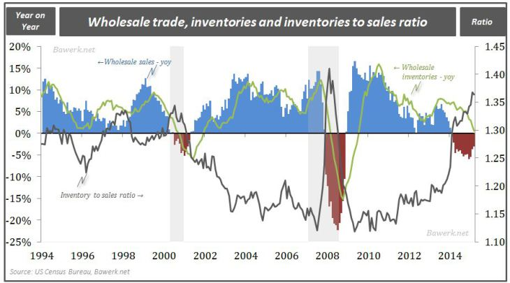 Wholesale trade, inventories and inventories to sales ratio